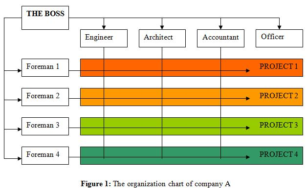 Recommended Organizational Chart for SME Construction Companies - useful for Glass and Glazing expansion